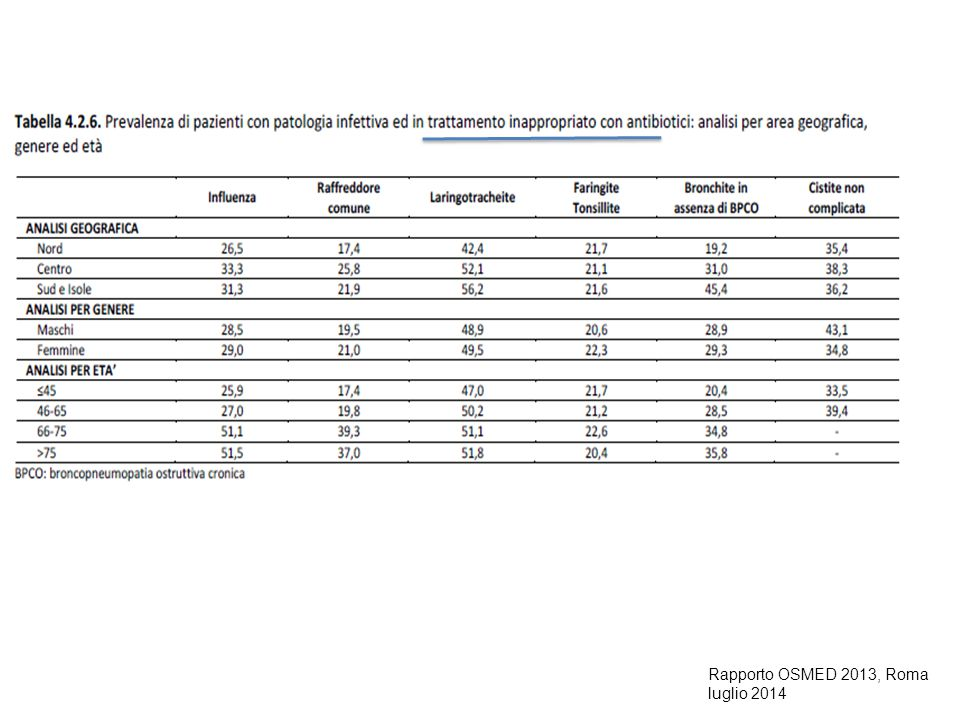 Rapporto OSMED 2013, Roma luglio 2014