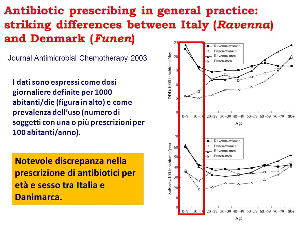 Antibiotic prescribing in general practice: striking differences between Italy (Ravenna) and Denmark (Funen)
