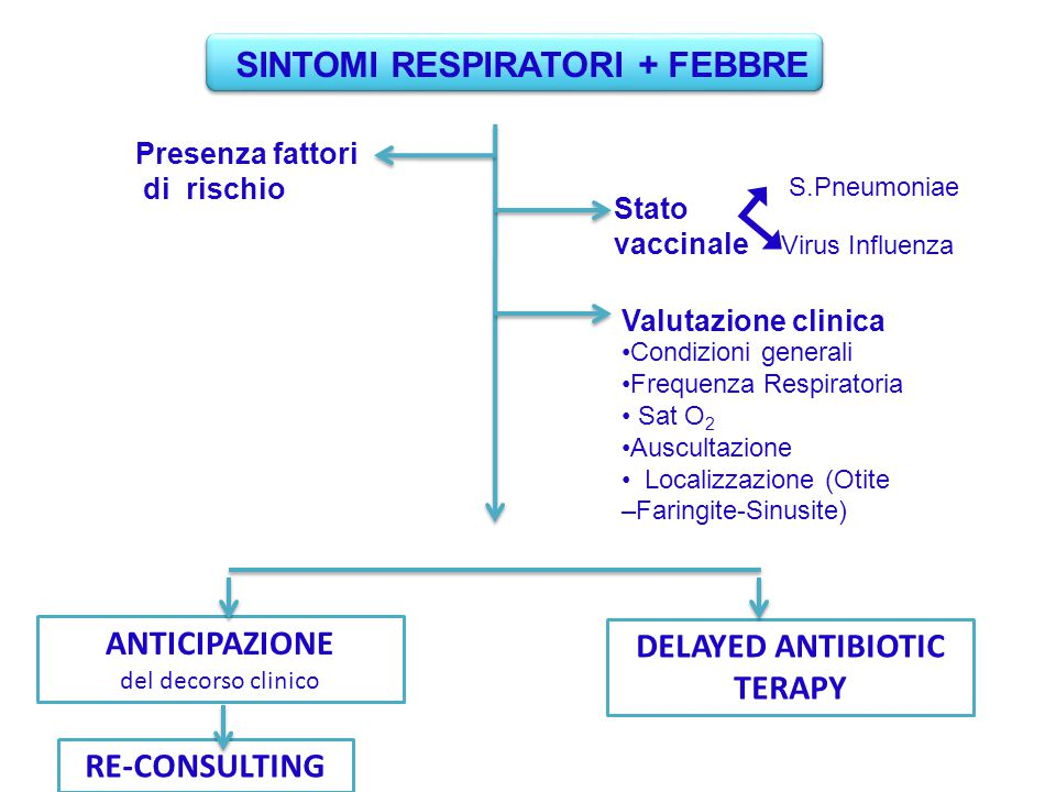 SINTOMI RESPIRATORI + FEBBRE DELAYED ANTIBIOTIC TERAPY