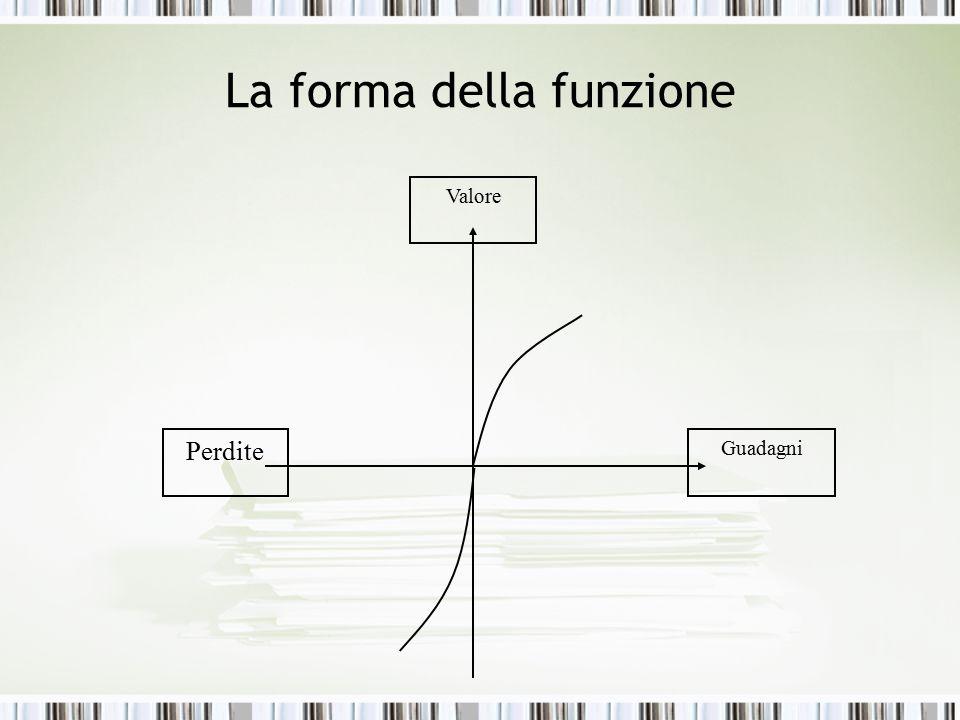 La forma della funzione