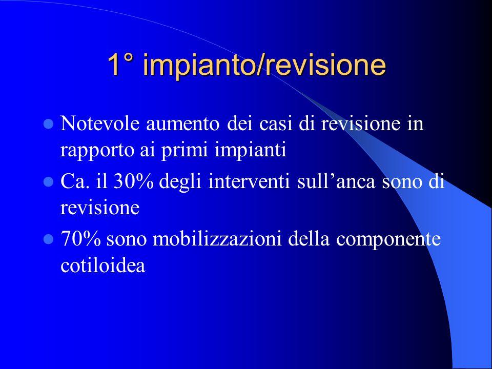 1° impianto/revisione Notevole aumento dei casi di revisione in rapporto ai primi impianti. Ca. il 30% degli interventi sull'anca sono di revisione.