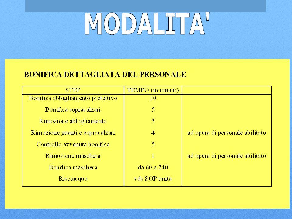 MODALITA