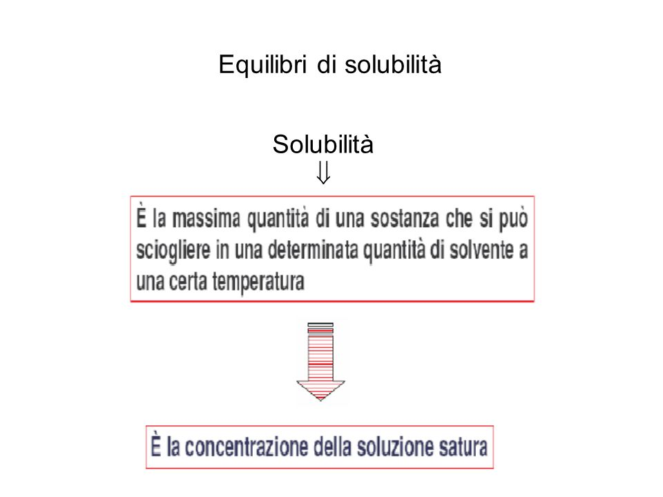 Equilibri di solubilità