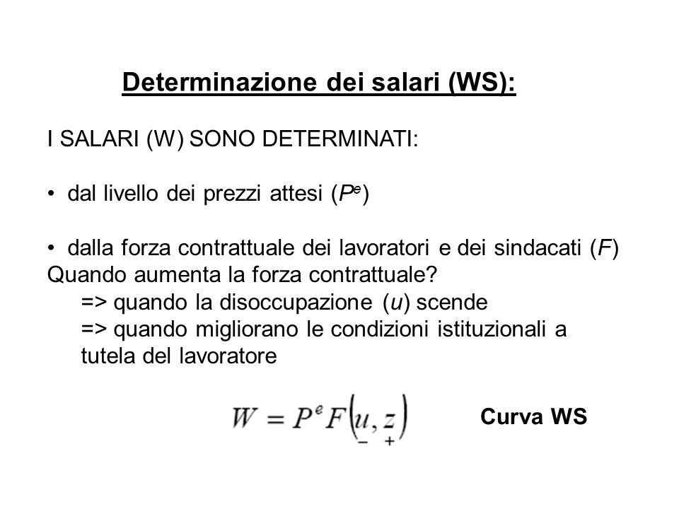 Determinazione dei salari (WS):