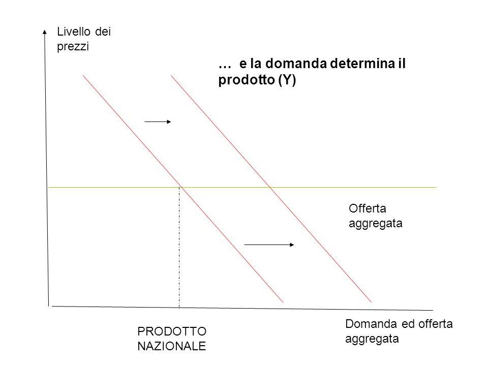 … e la domanda determina il prodotto (Y)