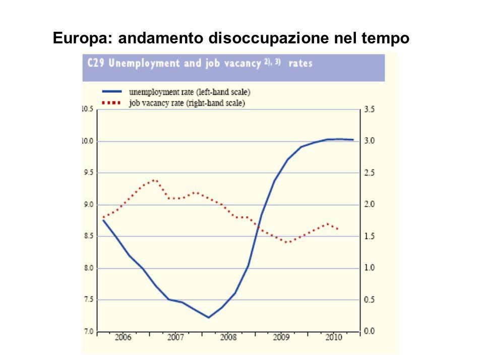 Europa: andamento disoccupazione nel tempo