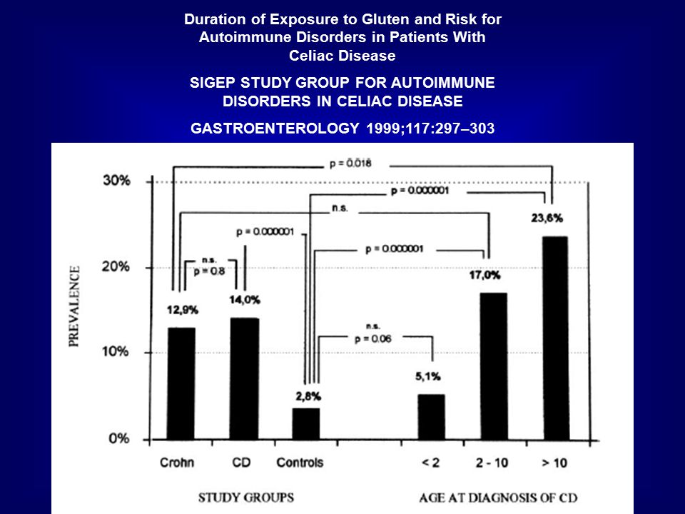 SIGEP STUDY GROUP FOR AUTOIMMUNE DISORDERS IN CELIAC DISEASE