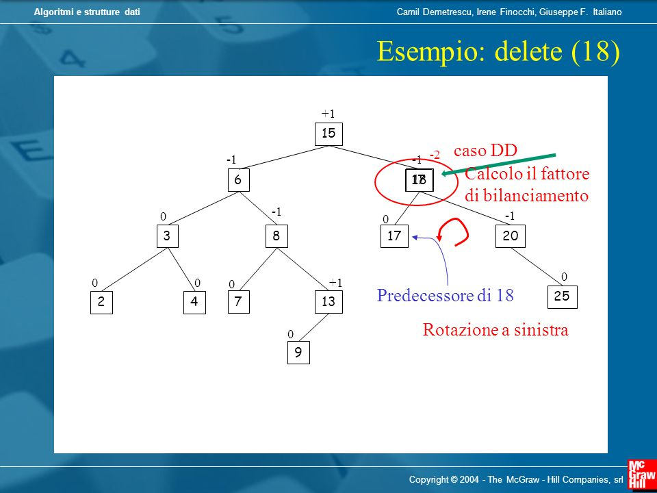 Esempio: delete (18) caso DD Calcolo il fattore di bilanciamento