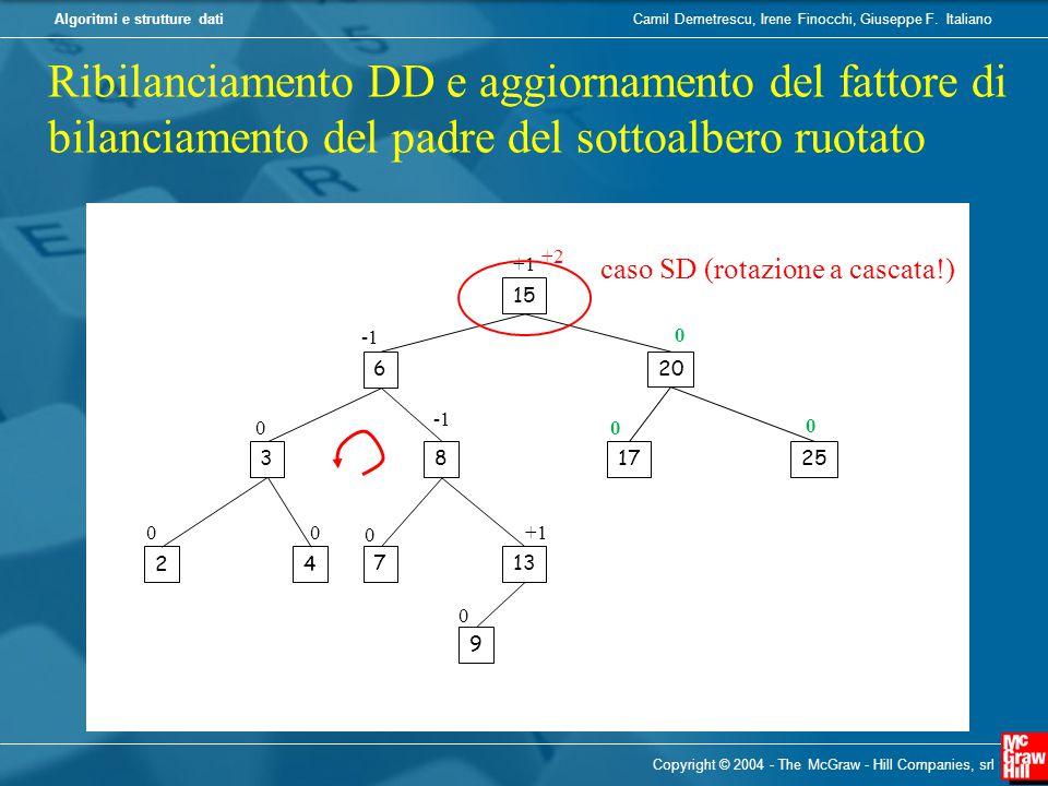 Ribilanciamento DD e aggiornamento del fattore di bilanciamento del padre del sottoalbero ruotato