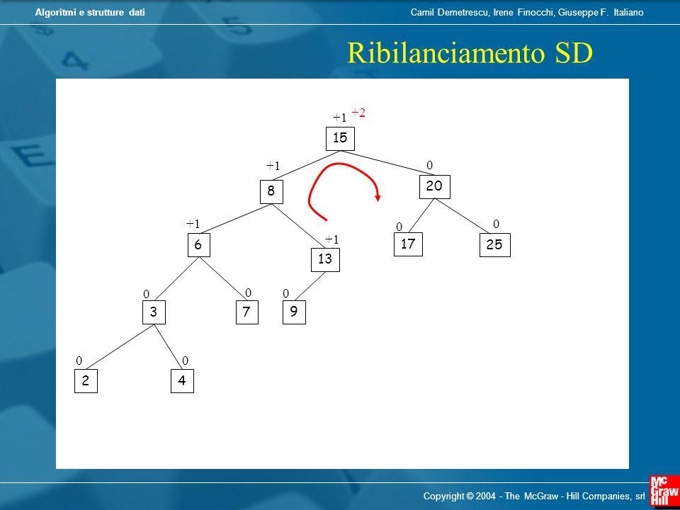 Ribilanciamento SD +2 +1 15 +1 20 8 +1 +1 6 17 25 13 3 7 9 2 4