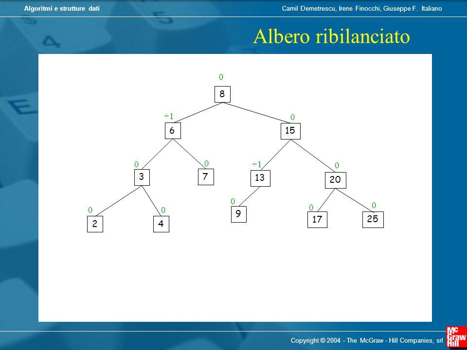 Albero ribilanciato 8 +1 6 15 +1 3 7 13 20 9 17 25 2 4