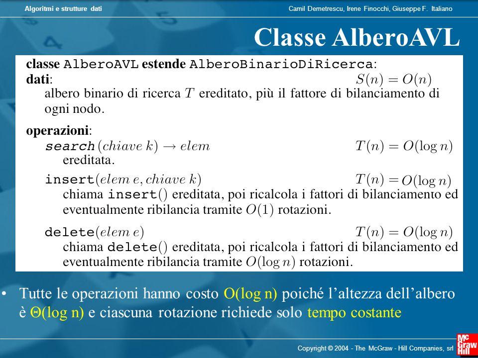 Classe AlberoAVL Tutte le operazioni hanno costo O(log n) poiché l'altezza dell'albero è Θ(log n) e ciascuna rotazione richiede solo tempo costante.