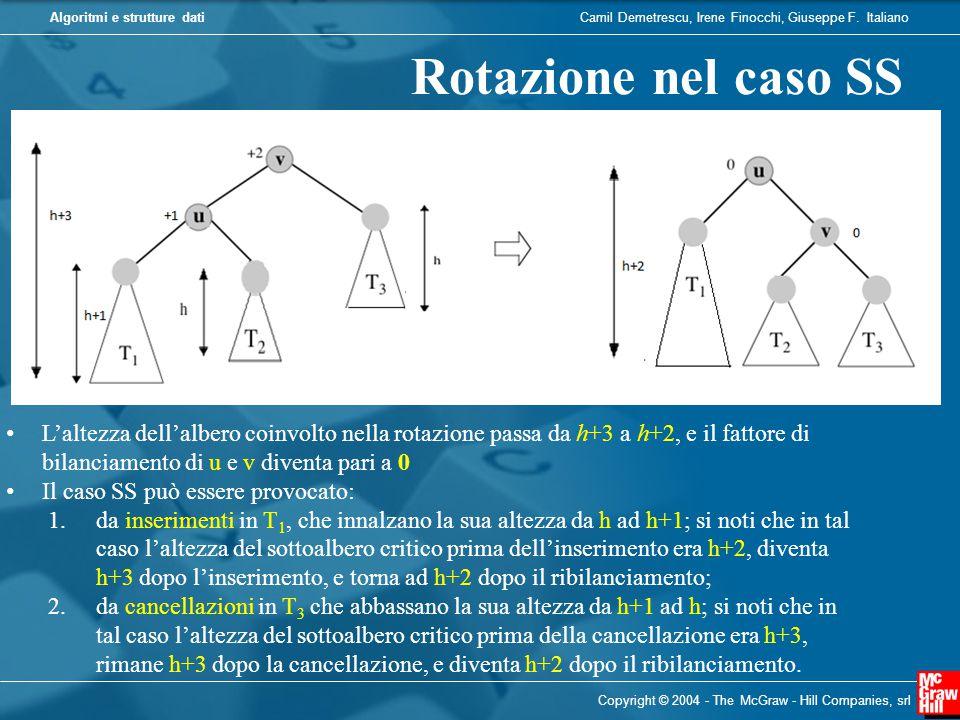 Rotazione nel caso SS L'altezza dell'albero coinvolto nella rotazione passa da h+3 a h+2, e il fattore di bilanciamento di u e v diventa pari a 0.