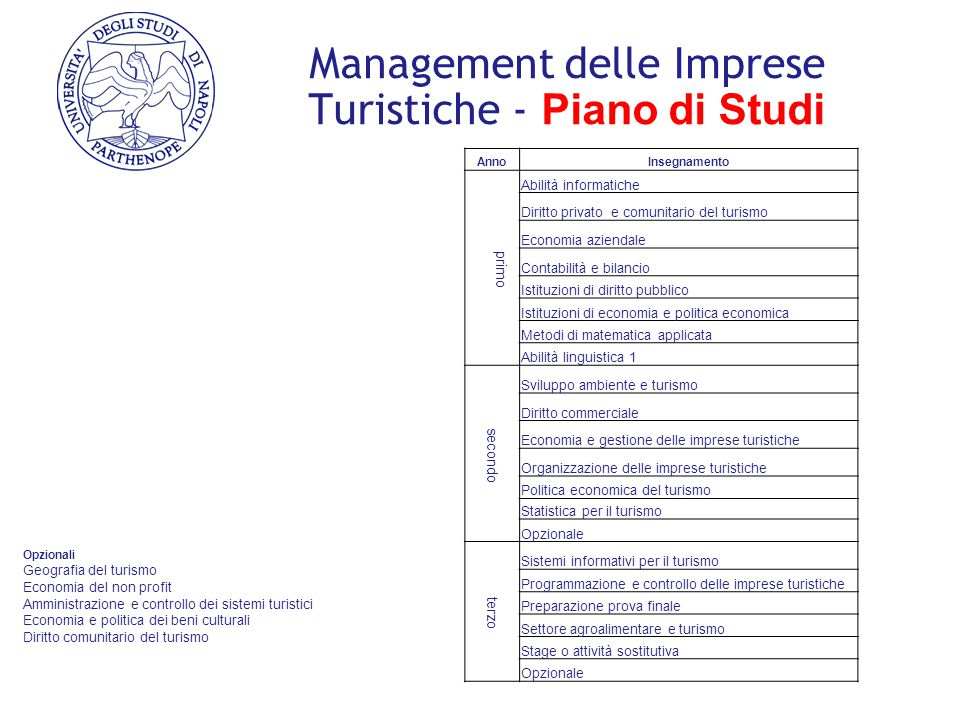 Management delle Imprese Turistiche - Piano di Studi