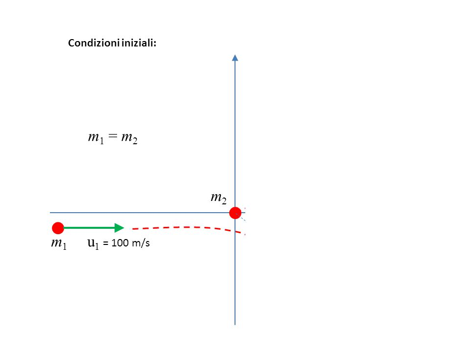 Condizioni iniziali: m2 v2 m1 = m2 m2 m1 u1 = 100 m/s m1 v1