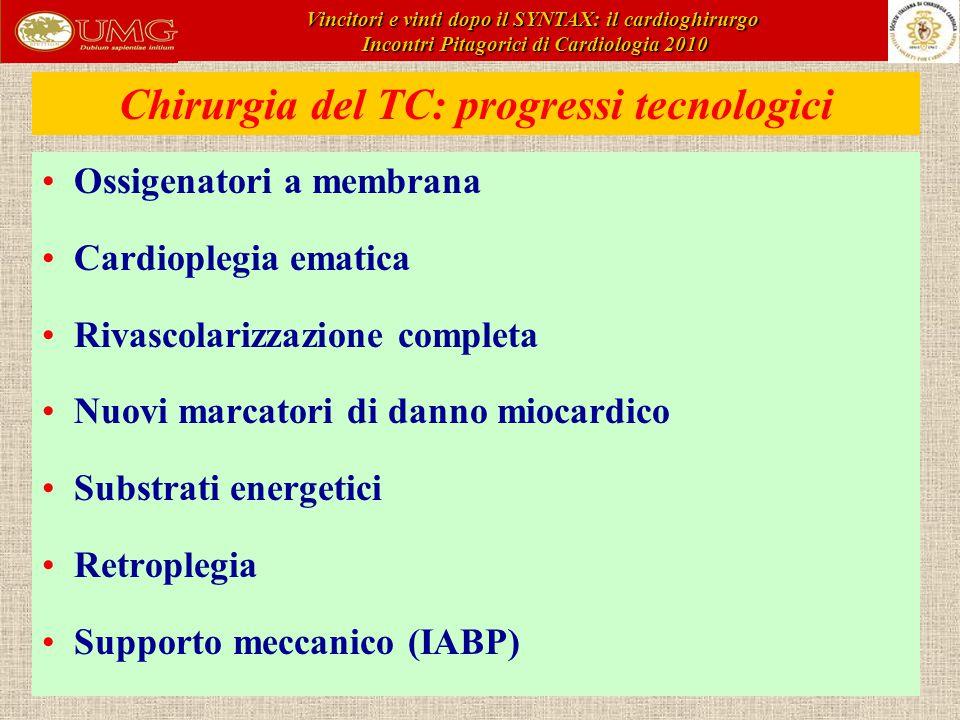 Chirurgia del TC: progressi tecnologici