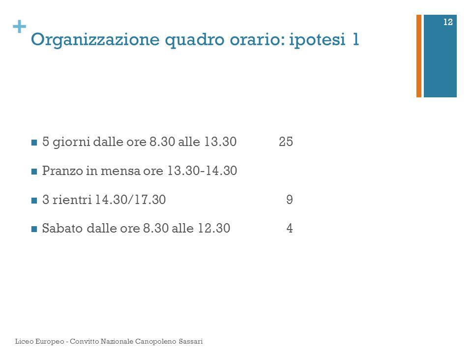 Organizzazione quadro orario: ipotesi 1