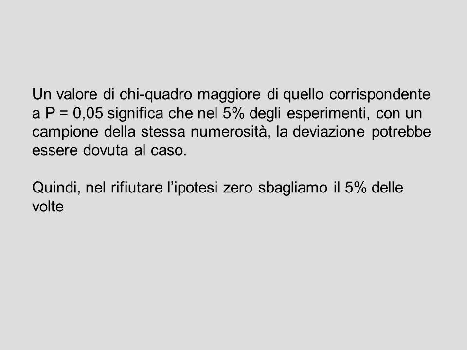 Un valore di chi-quadro maggiore di quello corrispondente a P = 0,05 significa che nel 5% degli esperimenti, con un campione della stessa numerosità, la deviazione potrebbe essere dovuta al caso.