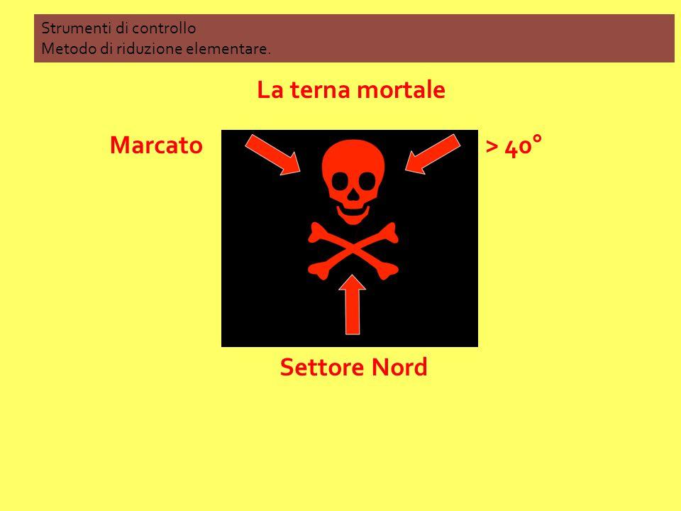 La terna mortale Marcato > 40° Settore Nord Strumenti di controllo