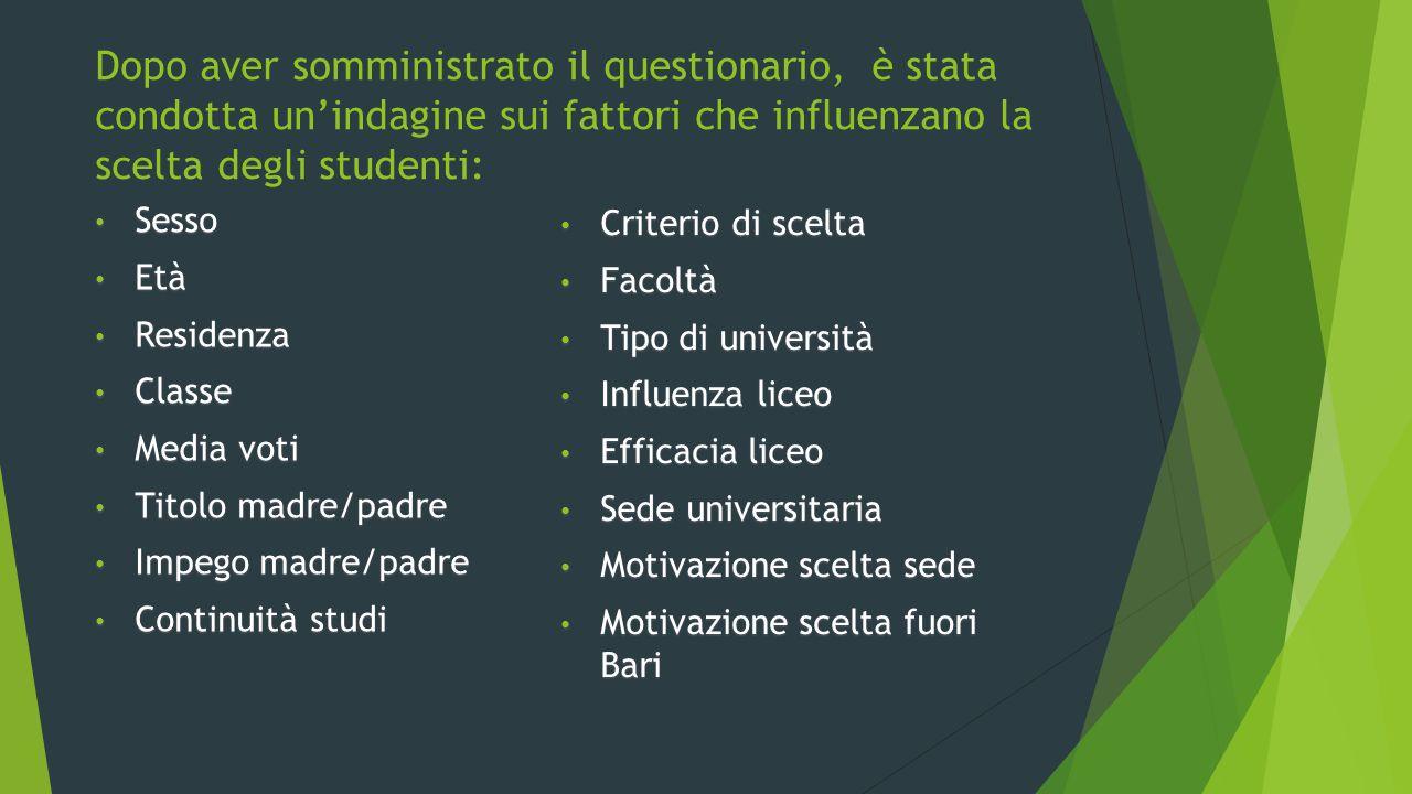 Dopo aver somministrato il questionario, è stata condotta un'indagine sui fattori che influenzano la scelta degli studenti: