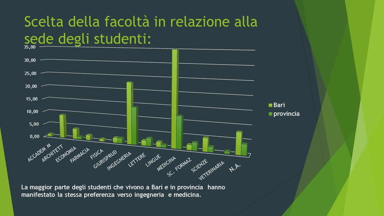 Scelta della facoltà in relazione alla sede degli studenti: