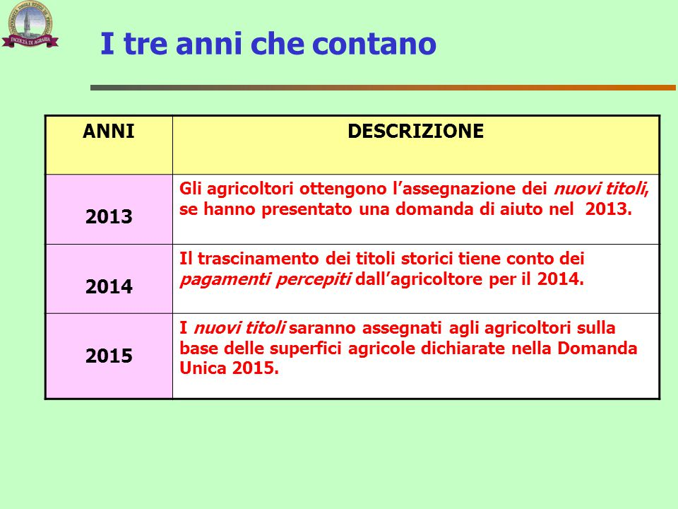 I tre anni che contano ANNI DESCRIZIONE 2013 2014 2015