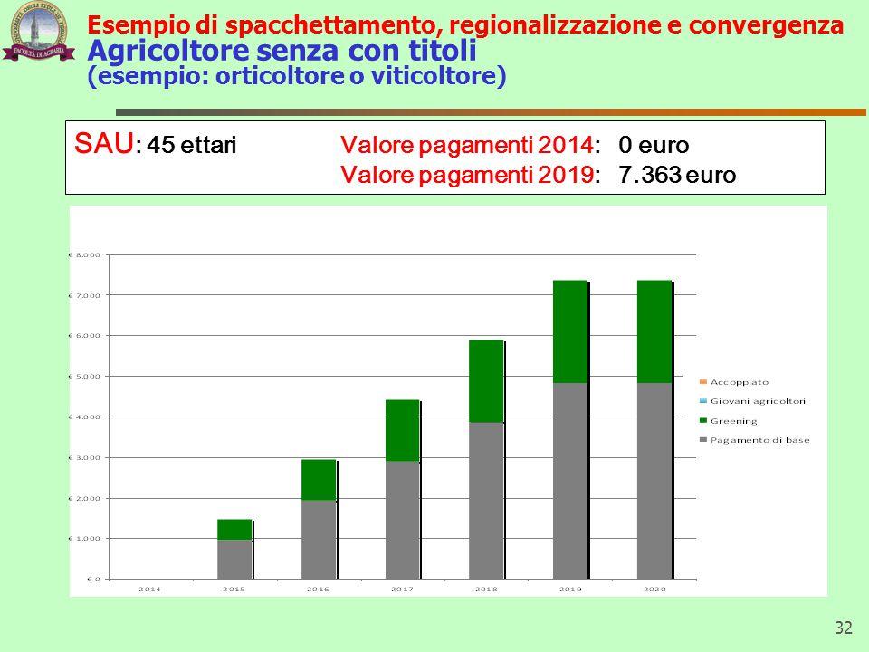 SAU: 45 ettari Valore pagamenti 2014: 0 euro