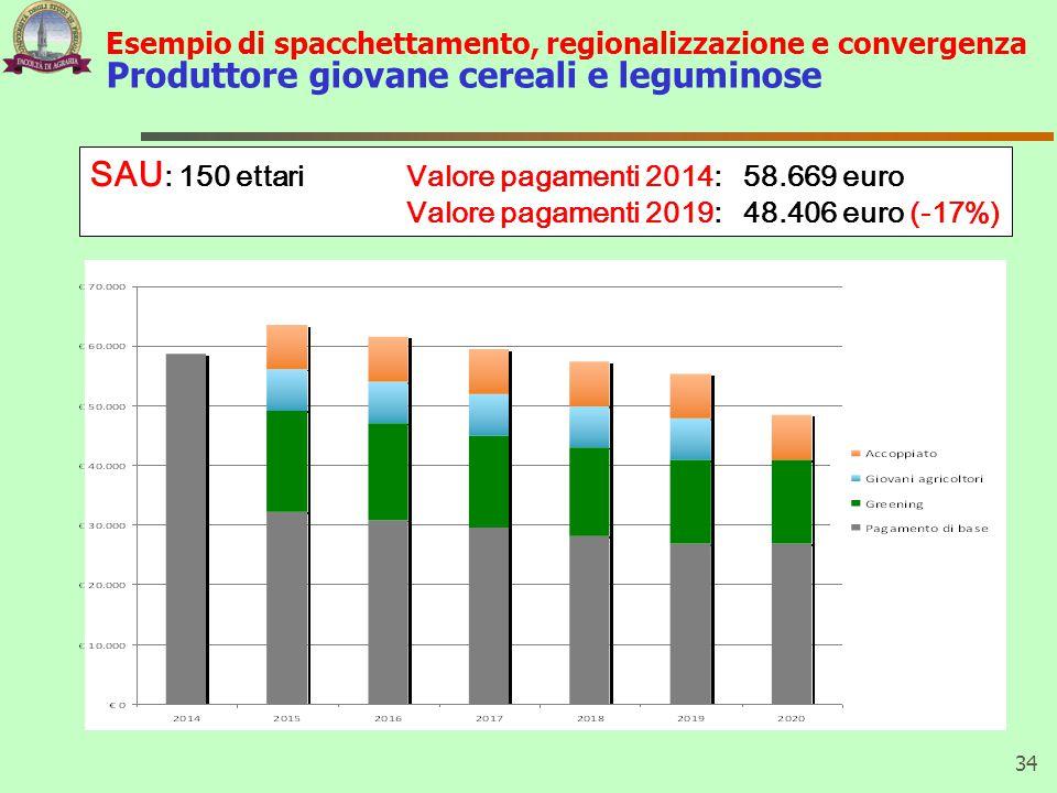 SAU: 150 ettari Valore pagamenti 2014: 58.669 euro