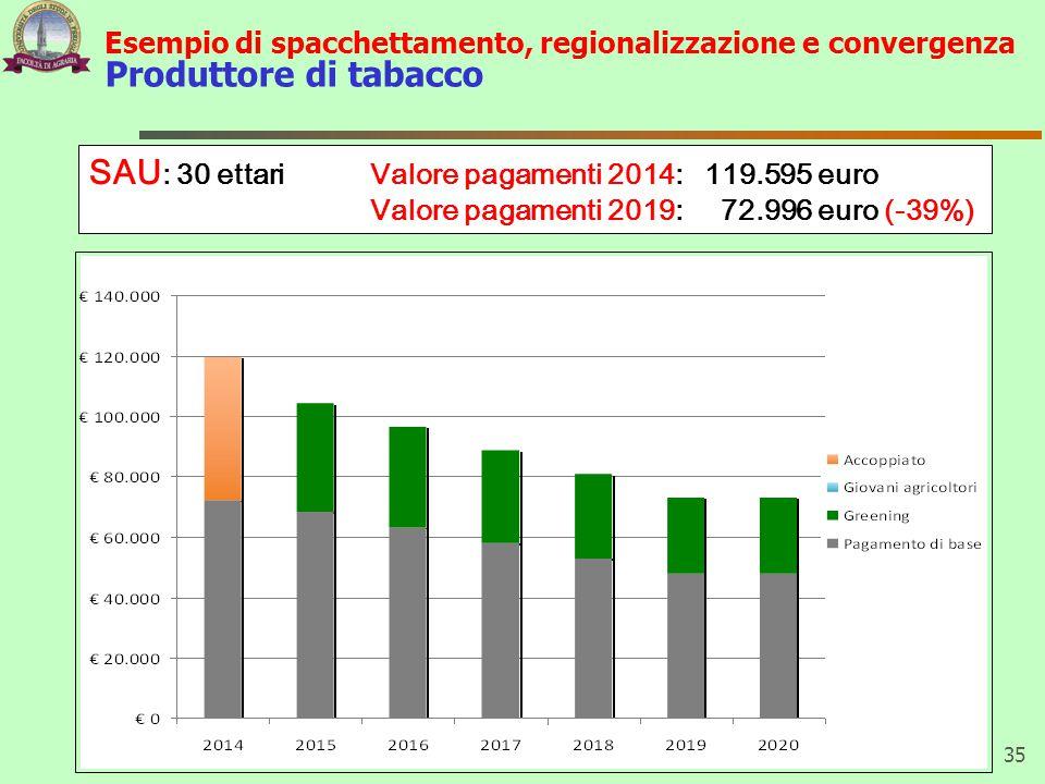 SAU: 30 ettari Valore pagamenti 2014: 119.595 euro