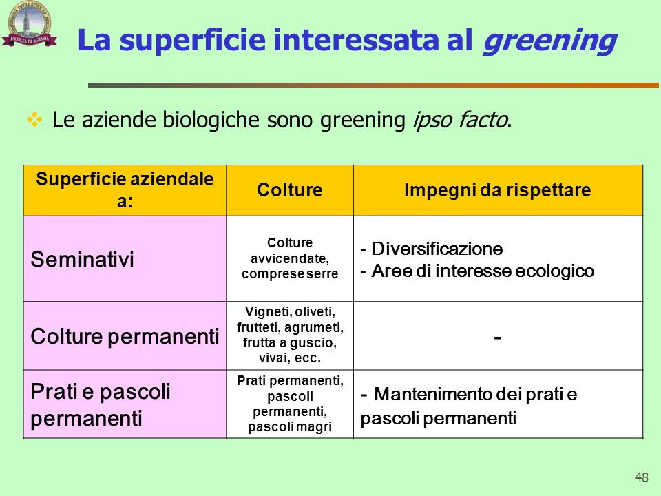 La superficie interessata al greening