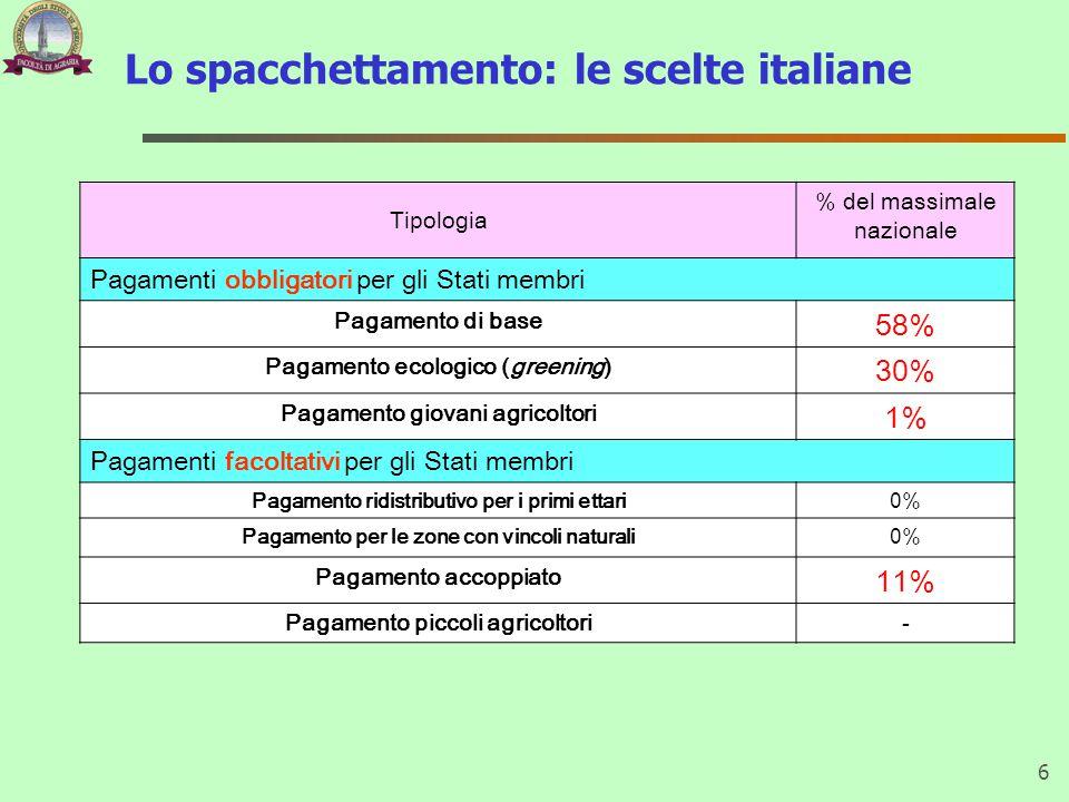 Lo spacchettamento: le scelte italiane