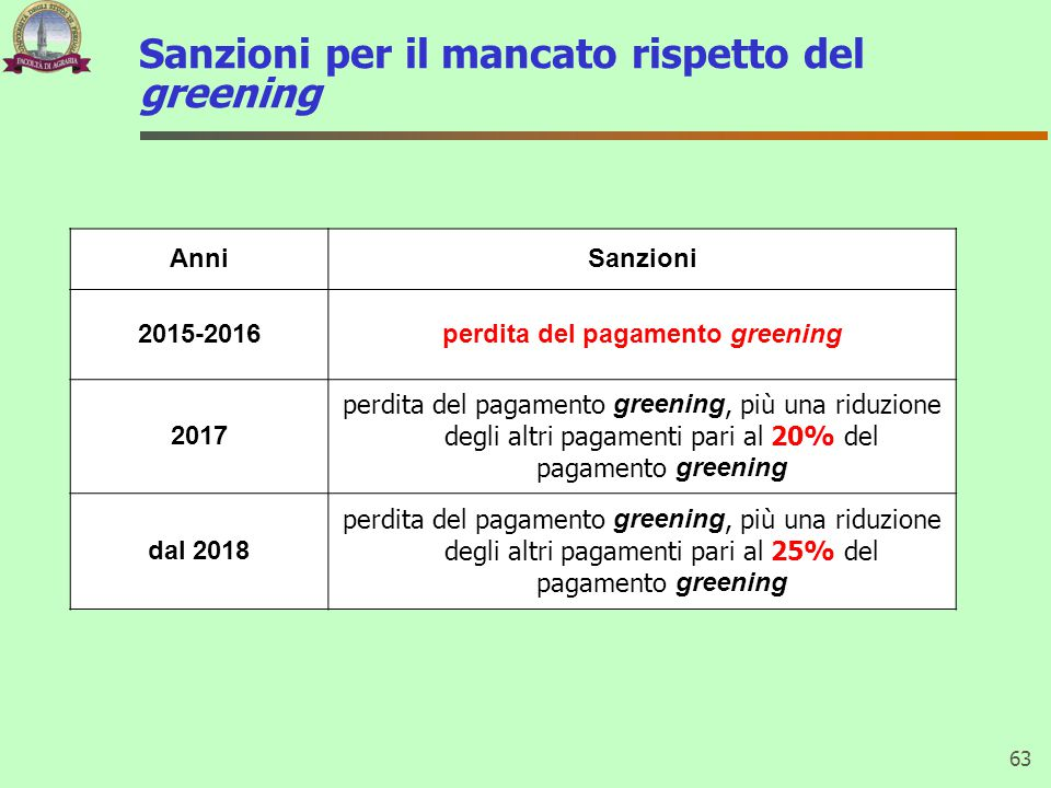 Sanzioni per il mancato rispetto del greening