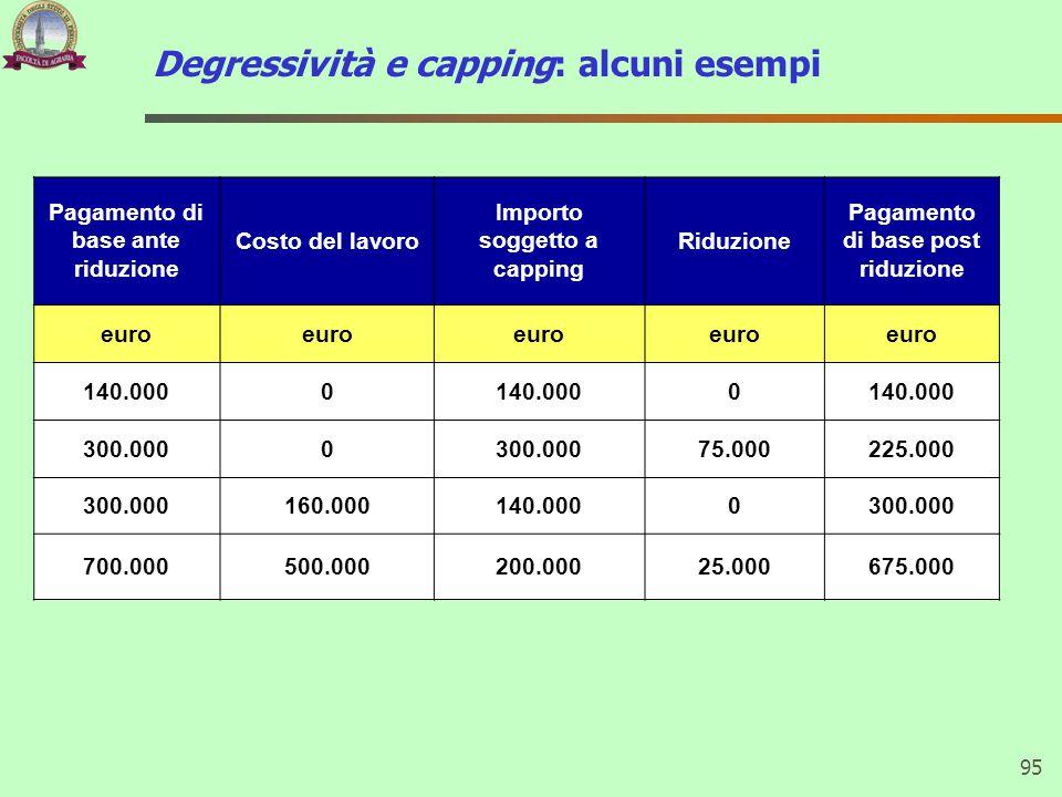 Degressività e capping: alcuni esempi