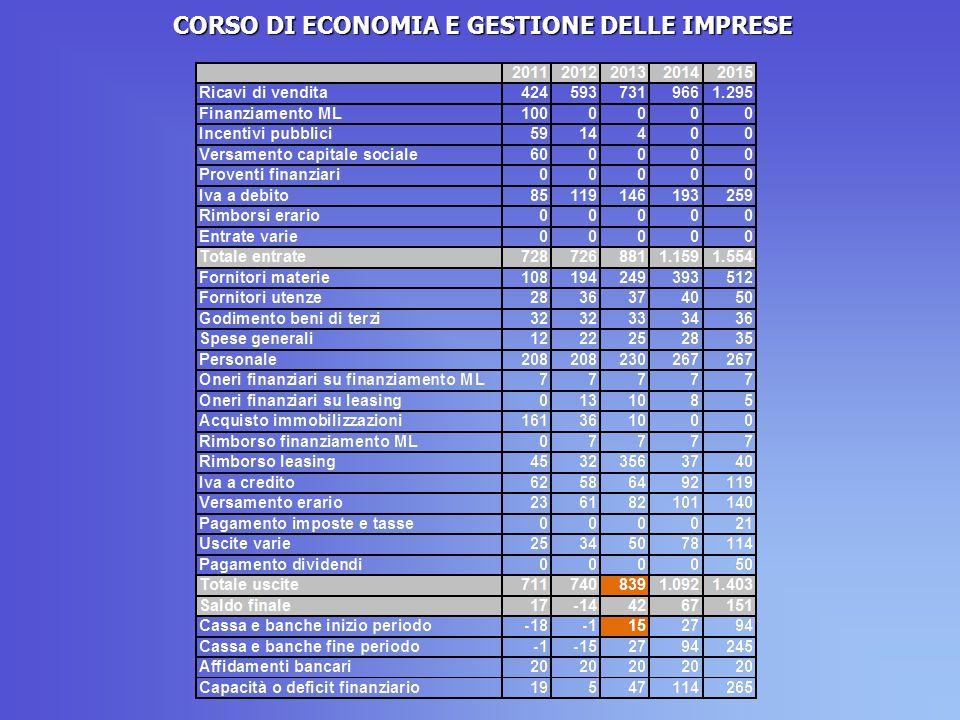 CORSO DI ECONOMIA E GESTIONE DELLE IMPRESE