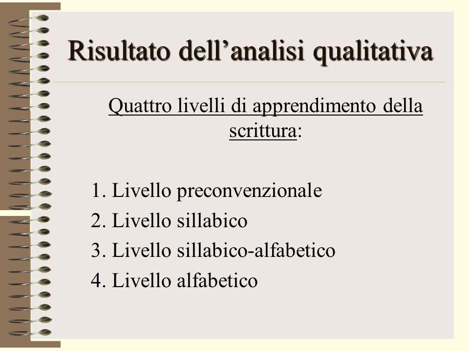 Risultato dell'analisi qualitativa