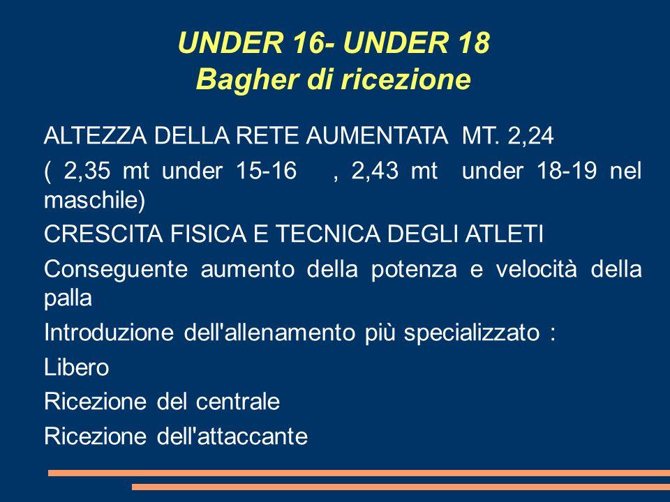 UNDER 16- UNDER 18 Bagher di ricezione