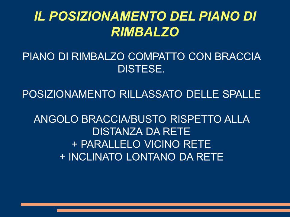 IL POSIZIONAMENTO DEL PIANO DI RIMBALZO