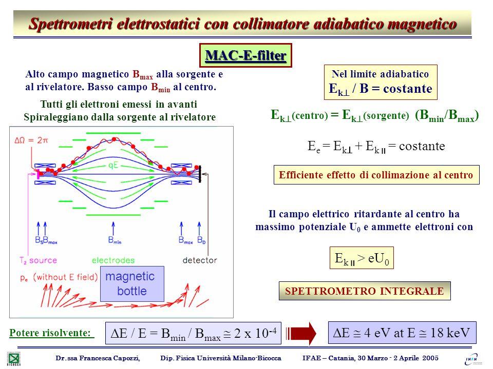 Spettrometri elettrostatici con collimatore adiabatico magnetico