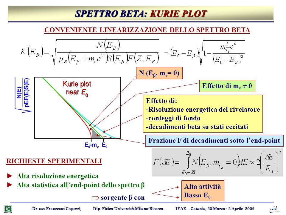 SPETTRO BETA: KURIE PLOT Frazione F di decadimenti sotto l'end-point