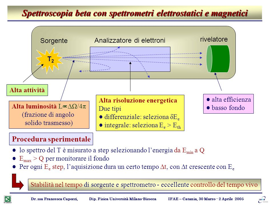Spettroscopia beta con spettrometri elettrostatici e magnetici