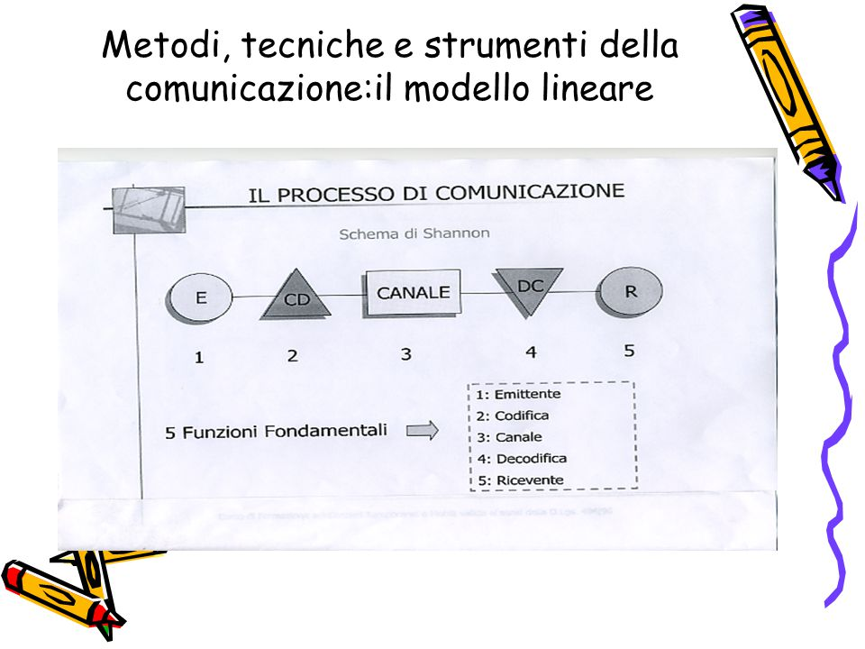 Metodi, tecniche e strumenti della comunicazione:il modello lineare
