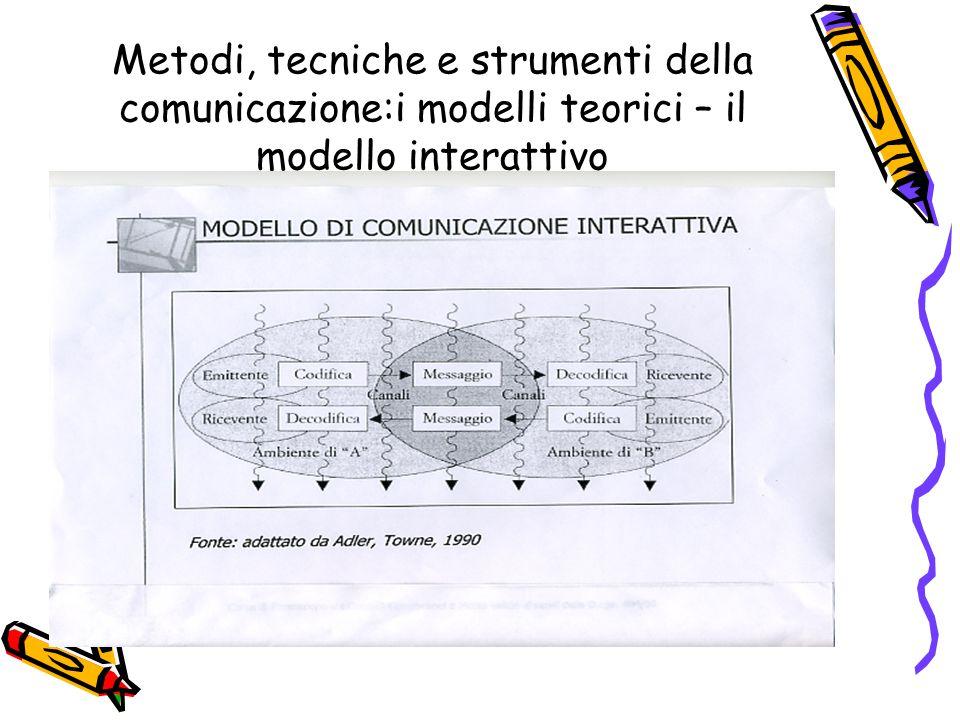 Metodi, tecniche e strumenti della comunicazione:i modelli teorici – il modello interattivo