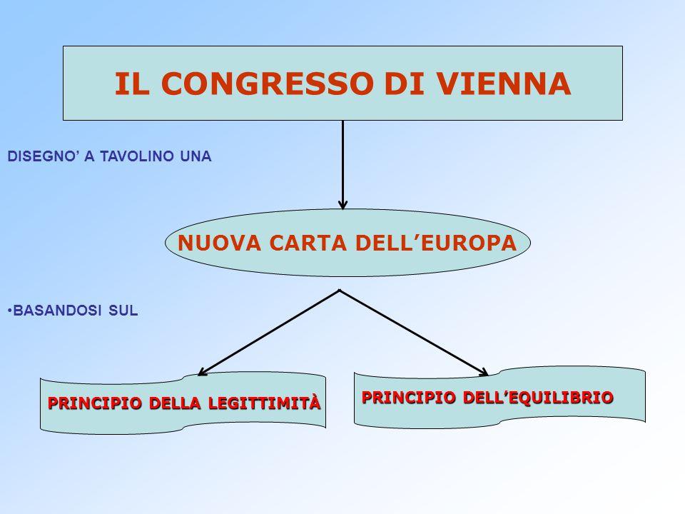 NUOVA CARTA DELL'EUROPA