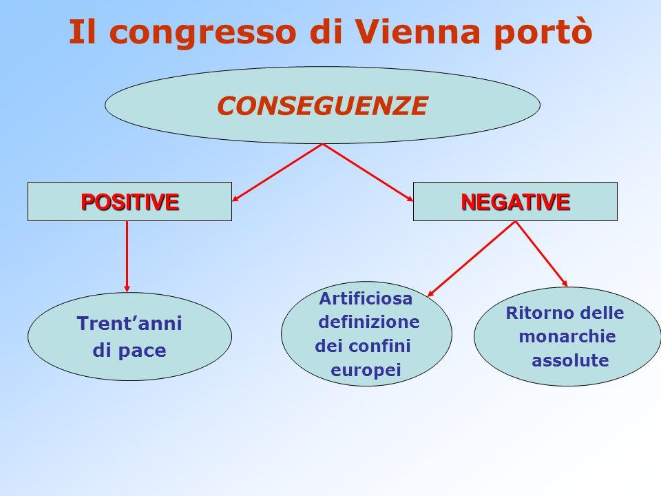 Il congresso di Vienna portò