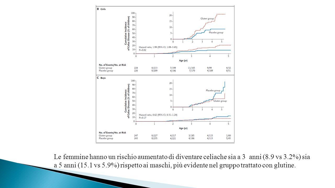 Le femmine hanno un rischio aumentato di diventare celiache sia a 3 anni (8.9 vs 3.2%) sia a 5 anni (15.1 vs 5.9%) rispetto ai maschi, più evidente nel gruppo trattato con glutine.
