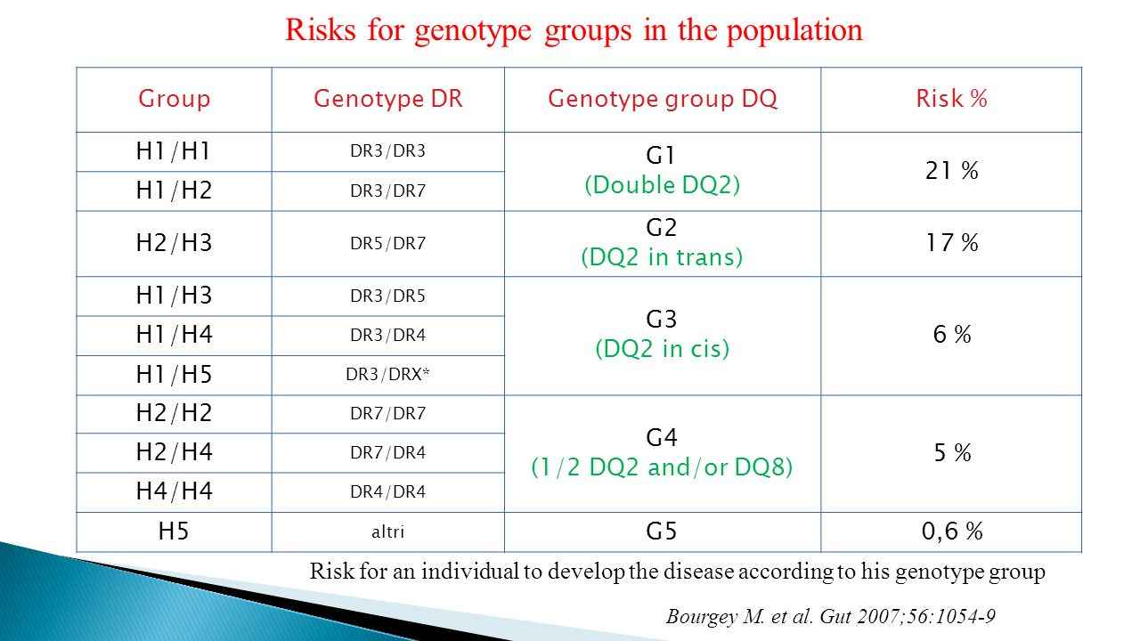 Risks for genotype groups in the population