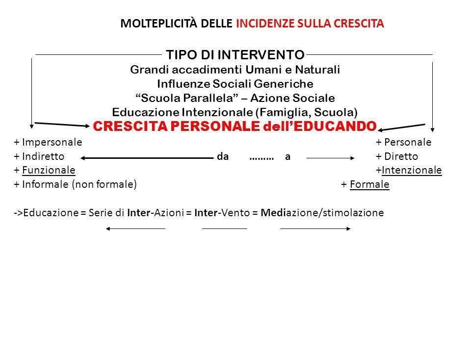 MOLTEPLICITÀ DELLE INCIDENZE SULLA CRESCITA TIPO DI INTERVENTO