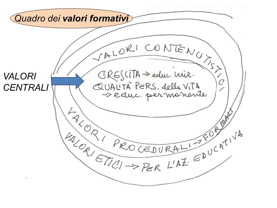 Quadro dei valori formativi