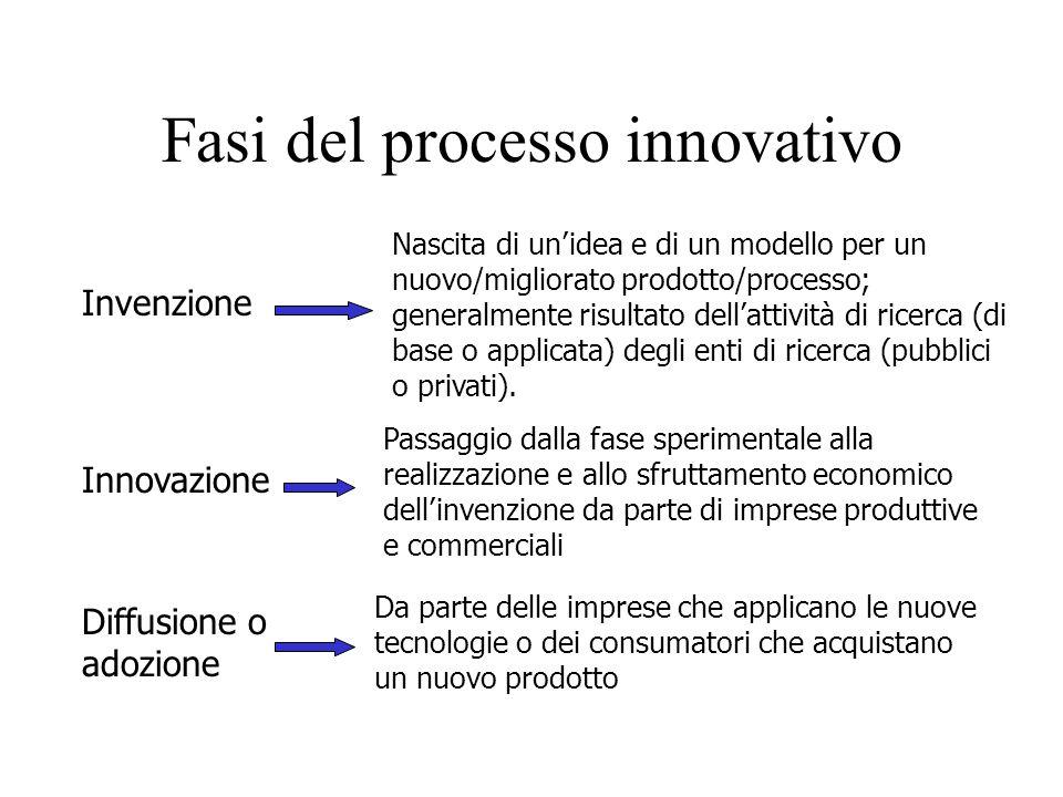 Fasi del processo innovativo