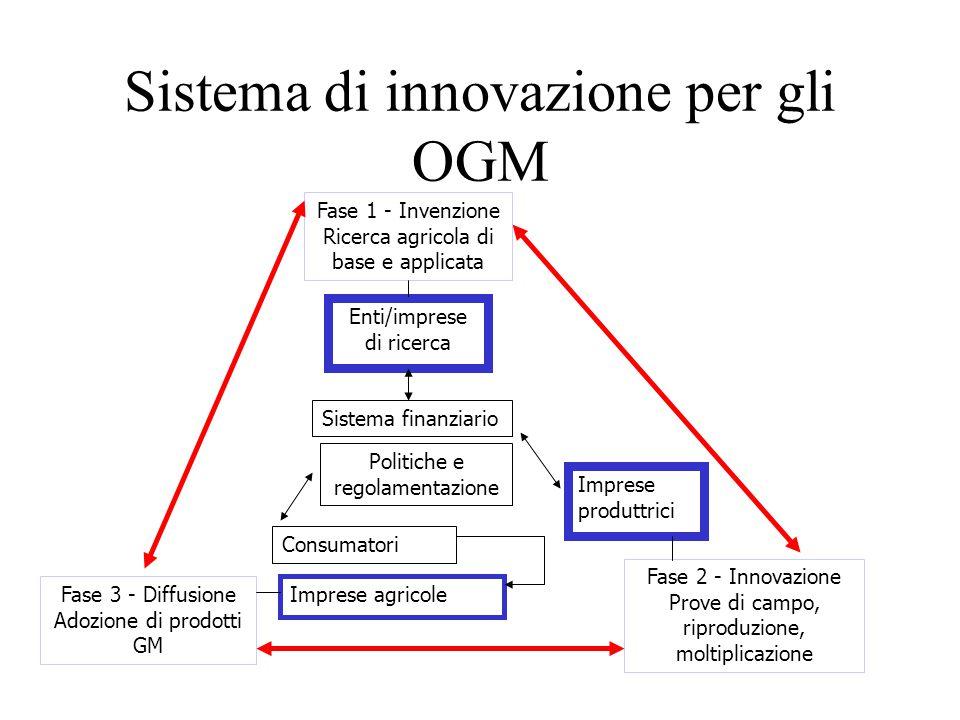 Sistema di innovazione per gli OGM